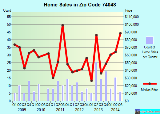Zip code 74048 (Nowata, Oklahoma) real estate house value trends