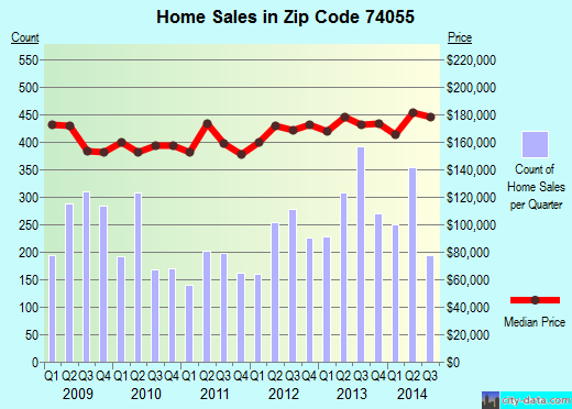 Zip code 74055 (Owasso, Oklahoma) real estate house value trends