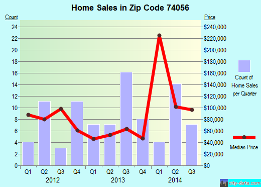 Zip code 74056 (Pawhuska, Oklahoma) real estate house value trends