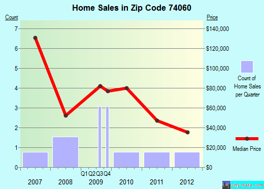 Zip code 74060 (Prue, Oklahoma) real estate house value trends