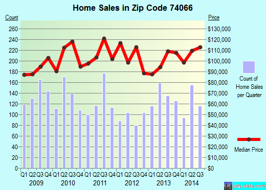 Zip code 74066 (Sapulpa, Oklahoma) real estate house value trends