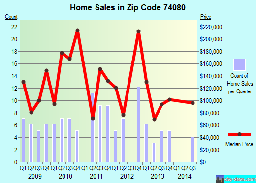Zip code 74080 (Talala, Oklahoma) real estate house value trends