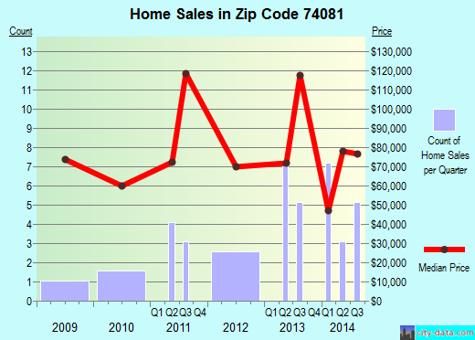 Zip code 74081 (Westport, Oklahoma) real estate house value trends