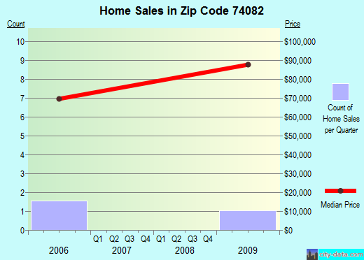 Zip code 74082 (Vera, Oklahoma) real estate house value trends