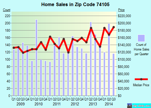 Zip code 74105 (Tulsa, Oklahoma) real estate house value trends