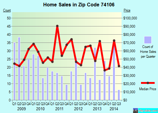 Zip code 74106 (Tulsa, Oklahoma) real estate house value trends