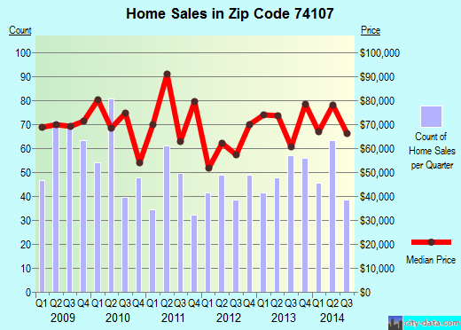 Zip code 74107 (TULSA, Oklahoma) real estate house value trends