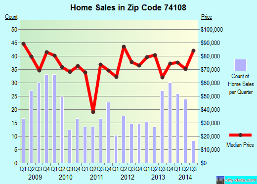 Zip code 74108 (Tulsa, Oklahoma) real estate house value trends