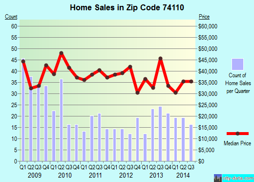 Zip code 74110 (Tulsa, Oklahoma) real estate house value trends