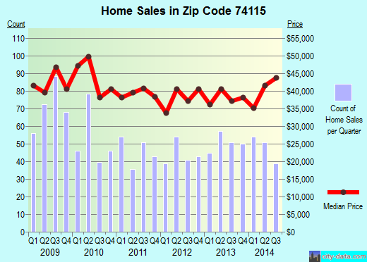 Zip code 74115 (Tulsa, Oklahoma) real estate house value trends