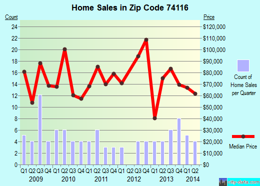 Zip code 74116 (Tulsa, Oklahoma) real estate house value trends