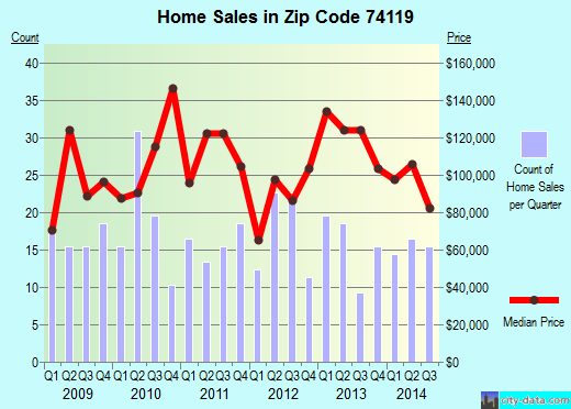 Zip code 74119 (Tulsa, Oklahoma) real estate house value trends