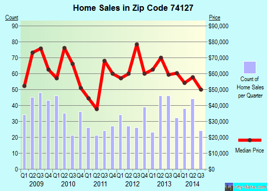 Zip code 74127 (Tulsa, Oklahoma) real estate house value trends