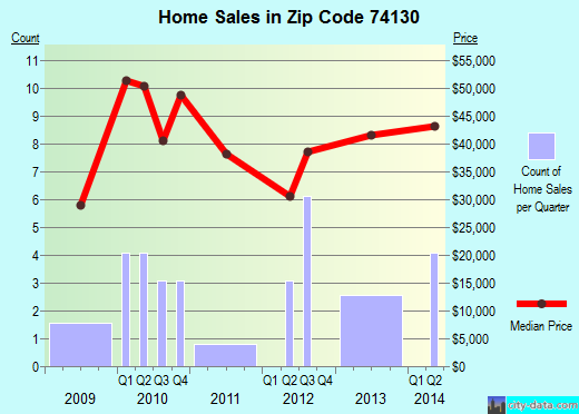 Zip code 74130 (Turley, Oklahoma) real estate house value trends