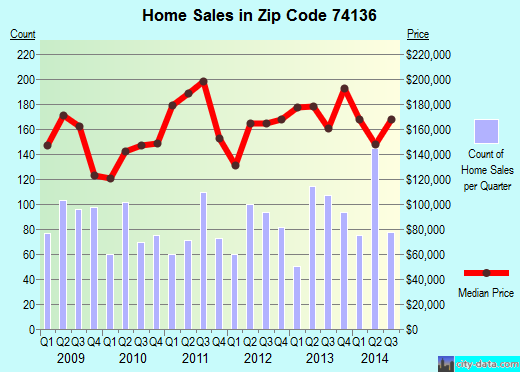 Zip code 74136 (Tulsa, Oklahoma) real estate house value trends