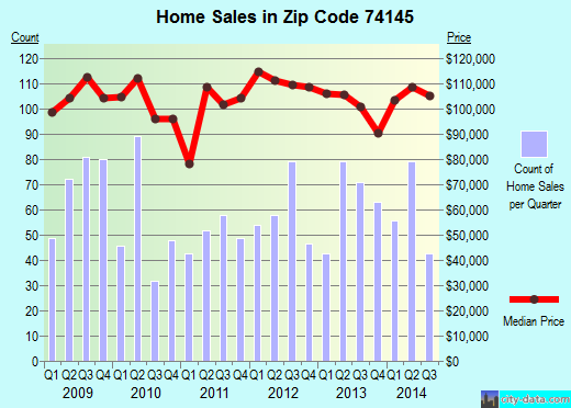Zip code 74145 (TULSA, Oklahoma) real estate house value trends