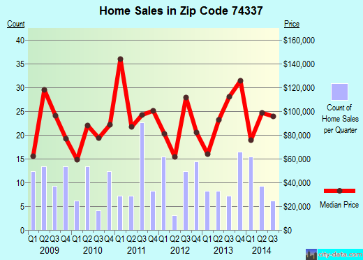 Zip code 74337 (Pin Oak Acres, Oklahoma) real estate house value trends