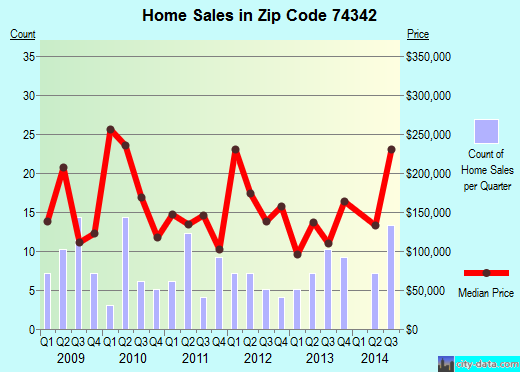 Zip code 74342 (Old Eucha, Oklahoma) real estate house value trends