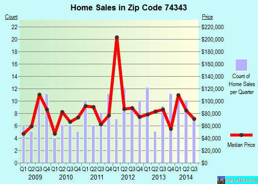 Zip code 74343 (Fairland, Oklahoma) real estate house value trends