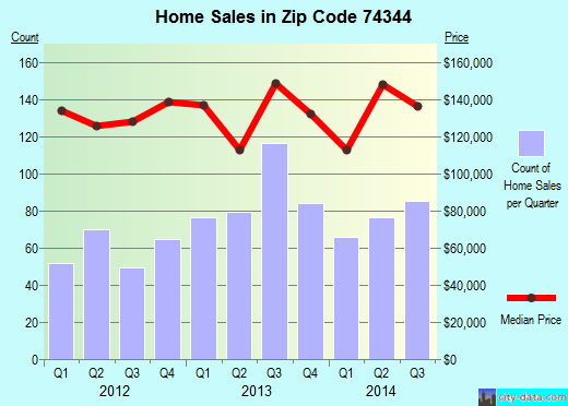 Zip code 74344 (Grove, Oklahoma) real estate house value trends