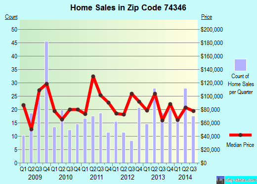 Zip code 74346 (New Eucha, Oklahoma) real estate house value trends