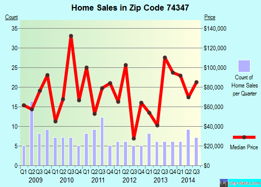 Zip code 74347 (Flint Creek, Oklahoma) real estate house value trends
