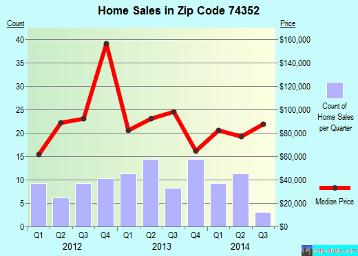 Zip code 74352 (Snake Creek, Oklahoma) real estate house value trends