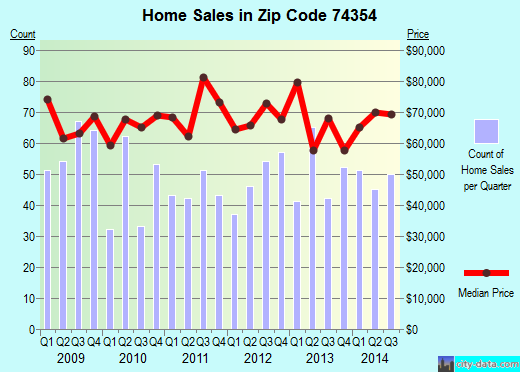 Zip code 74354 (Miami, Oklahoma) real estate house value trends