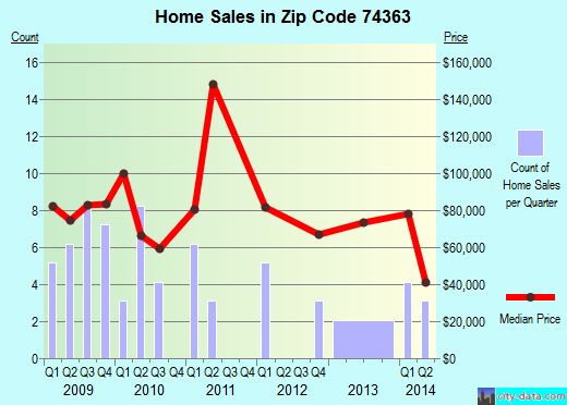 Zip code 74363 (Quapaw, Oklahoma) real estate house value trends