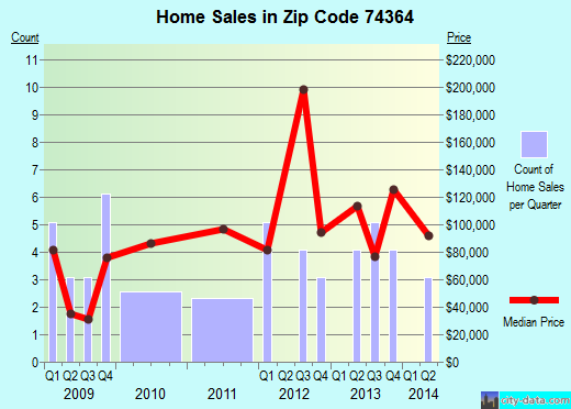 Zip code 74364 (Leach, Oklahoma) real estate house value trends