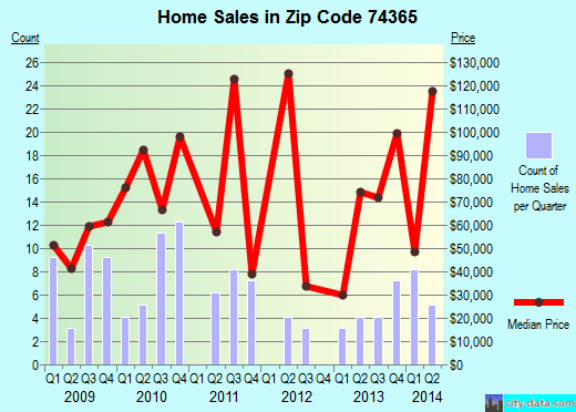 Zip code 74365 (Kenwood, Oklahoma) real estate house value trends