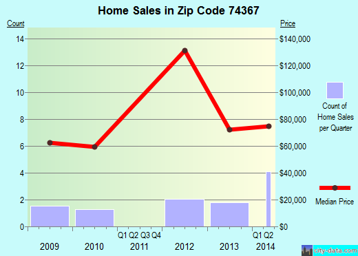 Zip code 74367 (Strang, Oklahoma) real estate house value trends