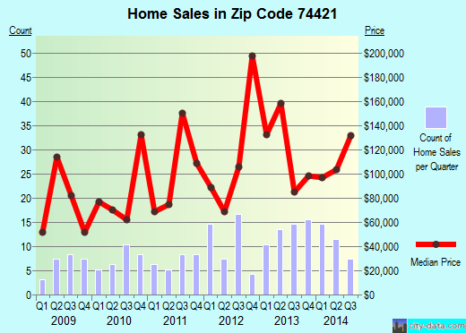 Zip code 74421 (Winchester, Oklahoma) real estate house value trends