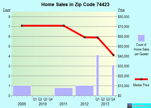 Zip code 74423 (River Bottom, Oklahoma) real estate house value trends