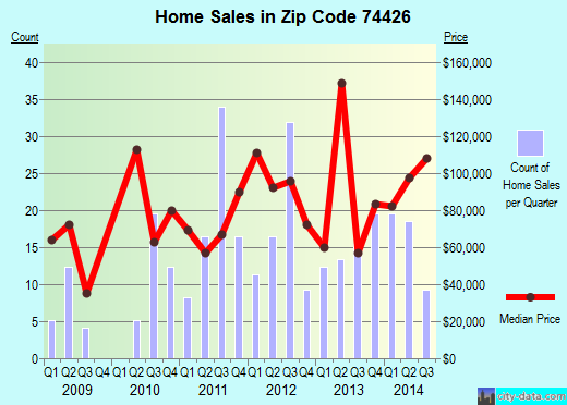 Zip code 74426 (Texanna, Oklahoma) real estate house value trends