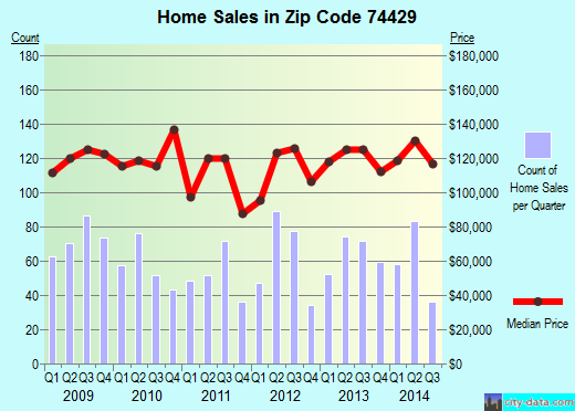 Zip code 74429 (Coweta, Oklahoma) real estate house value trends