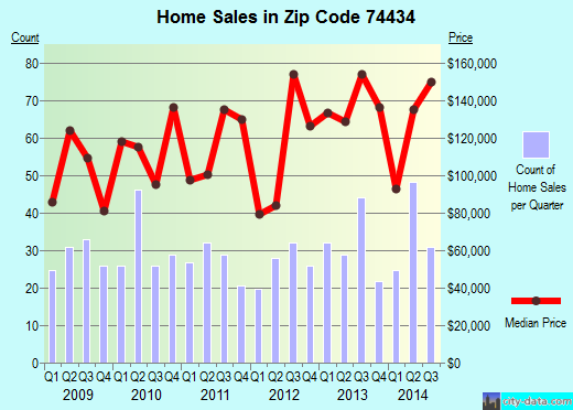 Zip code 74434 (Fort Gibson, Oklahoma) real estate house value trends