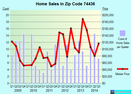 Zip code 74436 (Haskell, Oklahoma) real estate house value trends