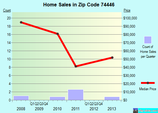 Zip code 74446 (Okay, Oklahoma) real estate house value trends