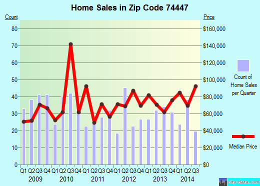Zip code 74447 (Okmulgee, Oklahoma) real estate house value trends