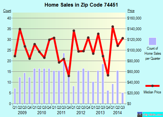 Zip code 74451 (Pettit, Oklahoma) real estate house value trends