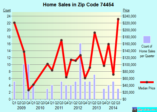 Zip code 74454 (Porter, Oklahoma) real estate house value trends