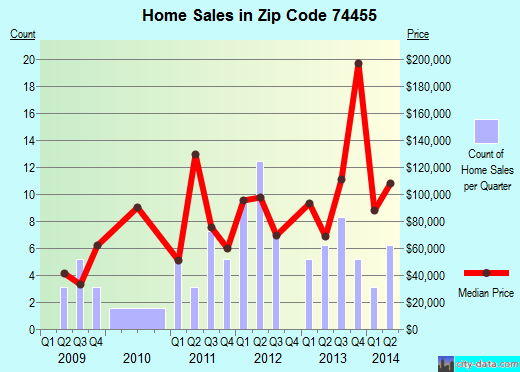 Zip code 74455 (Simms, Oklahoma) real estate house value trends