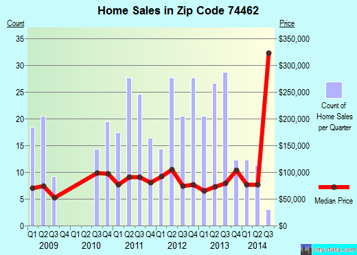 Zip code 74462 (Longtown, Oklahoma) real estate house value trends