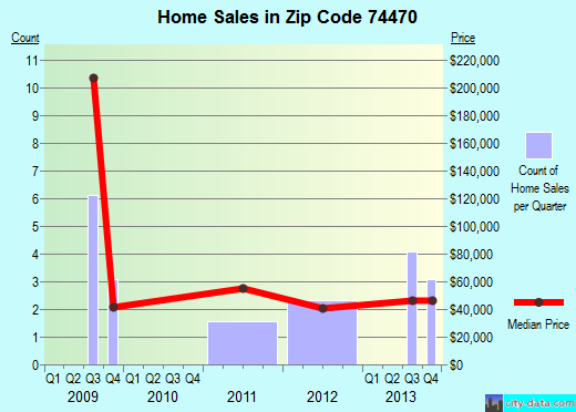 Zip code 74470 (Simms, Oklahoma) real estate house value trends