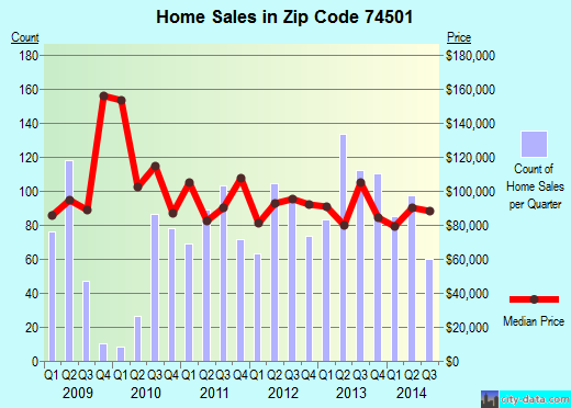 Zip code 74501 (McAlester, Oklahoma) real estate house value trends