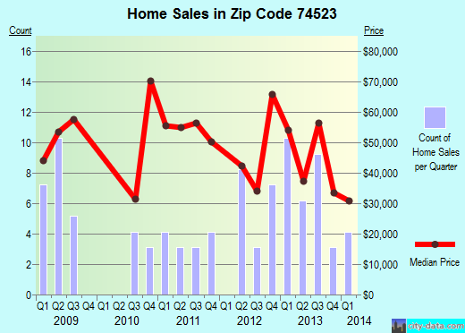 Zip code 74523 (Antlers, Oklahoma) real estate house value trends