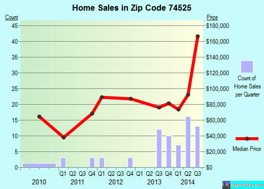 Zip code 74525 (Atoka, Oklahoma) real estate house value trends