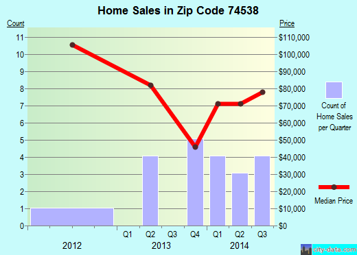 Zip code 74538 (Coalgate, Oklahoma) real estate house value trends