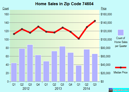 Zip code 74604 (Ponca City, Oklahoma) real estate house value trends